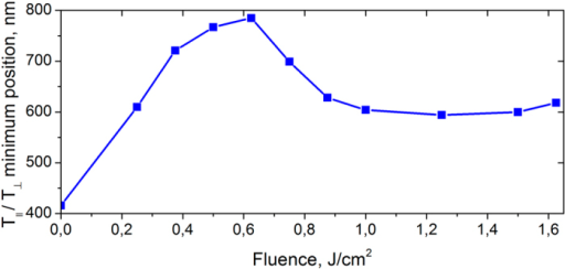 The position of the differential optical density minimum as a function of laser fluence.The data are extracted from the spectra shown in Fig. 3.