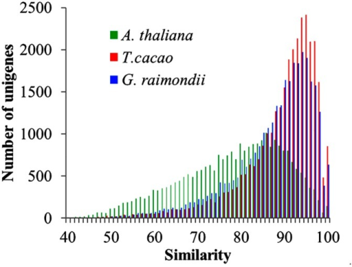 Similarity and number of matches to A. thaliana, T. cacao and G. raimondii.