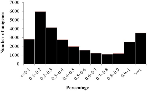 Length coverage distribution of F. danxiaensis's transcriptome to known proteins of the NR database.