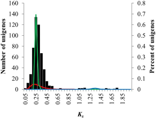Ks frequency plots for paralogous gene pairs from F. danxiaensis.Ks distribution components estimated using EMMIX are superimposed on the histogram. These components are hypothesized to represent background gene duplications (green) and gene duplication associated with polyploidy events (red).
