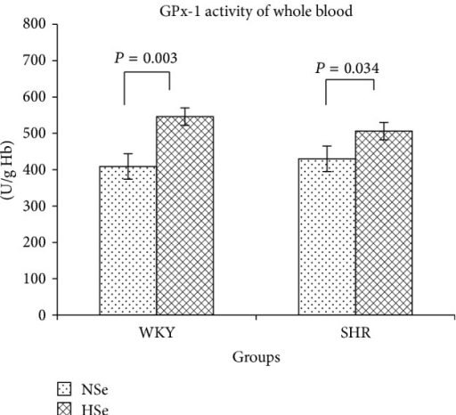 GPx-1 activity of whole blood in WKY rats and SHR received varying selenium content diets as the means ± SE (U/g Hb).