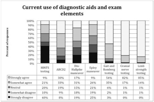 Respondents' reporting of their perceived current use of bedside tests and clinical prediction rules to evaluate for posterior stroke among emergency department patients with dizzinessa.aSurvey question 4, a-g, statement iHINTS-Head impulse, nystagmus, test of skewABCD2-to predict 30 day risk of stroke after transient ischemic attach