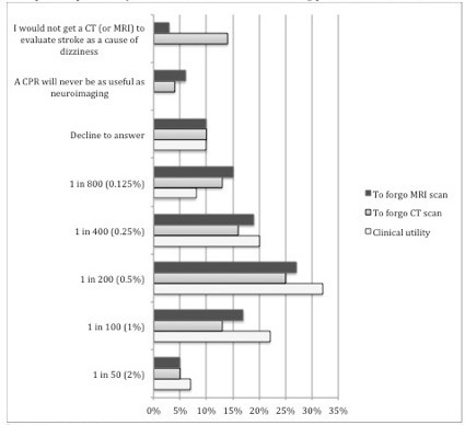 Ideal posttest probability for a CPR to be useful in evaluating patients with dizziness.a,ba9 missing responsesbSurvey question 8: first two choices were not an option for the question about clinical utilityMRA-magnetic resonance angiogramMRI-magnetic resonance imagingCT-computed tomography