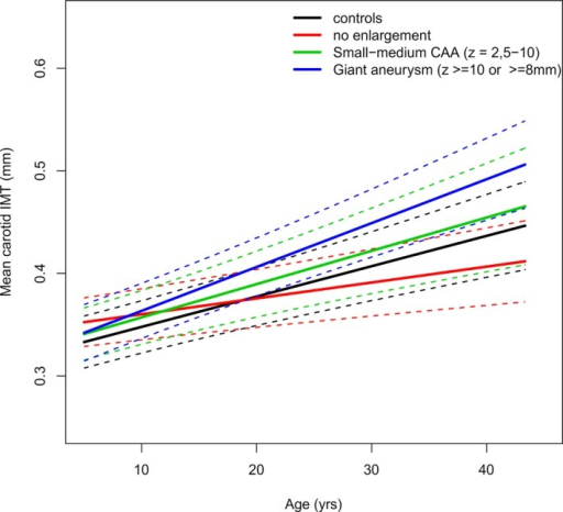The mean carotid IMT regression line (95% CIs) of the different patient groups based on CAA worst‐ever z score and controls against age. The mean regression line is represented by the continuous line, and the 95% CIs are indicated by dashed lines after adjusting for sex, body mass index z score, mean arterial pressure, and family relations. CAA indicates coronary artery aneurysm; IMT, intima‐media thickness.