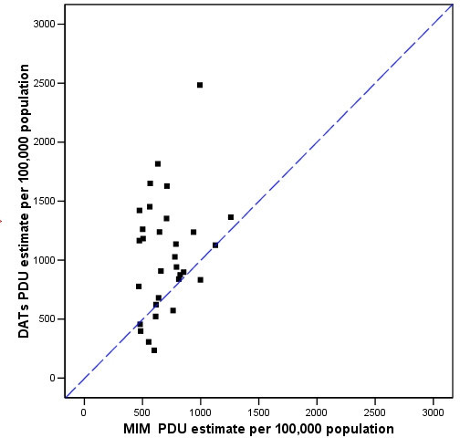 Drug Action Teams' own PDU estimates (Y axis) and the Multiple Indicator Method-Problematic Drug Use (MIM PDU) estimate (X axis).