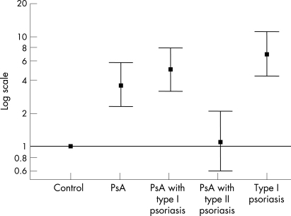 Comparison of HLA-Cw*06 phenotype in psoriatic arthritis (PsA) cases, psoriasis and controls. Odds ratios and 95% confidence intervals are shown on a log scale.