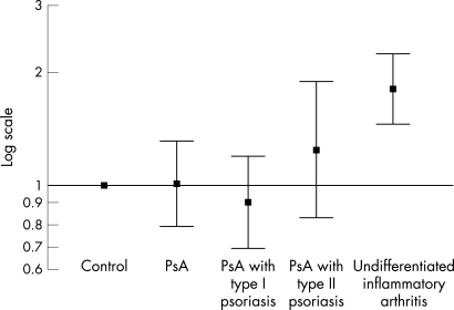 Shared epitope phenotype in psoriatic arthritis (PsA) cases, undifferentiated inflammatory arthritis and controls. Odds ratios and 95% confidence intervals are shown on a log scale.