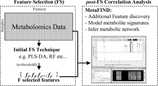 The feature analysis pipeline. The Metabolomics feature analysis pipeline incorporating MetaFIND as an additional post-feature selection step.