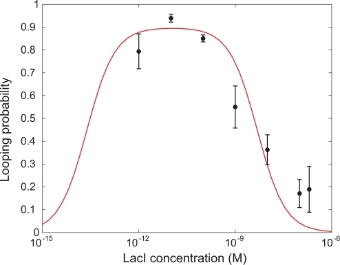 "Looping probability , at different concentrations of Lac repressor.The DNA used in these experiments is 901 bp long and the loop length is . The vertical axis gives looping probability (fraction of time spent in either of the two looped states). The fraction of time spent in the looped states was calculated for each bead individually and the mean and standard error calculated for each construct. The curve is a fit to the experimental data using the statistical mechanics model described in the text. The obtained parameters are shown in table 1 under ""Nonlinear fit""."