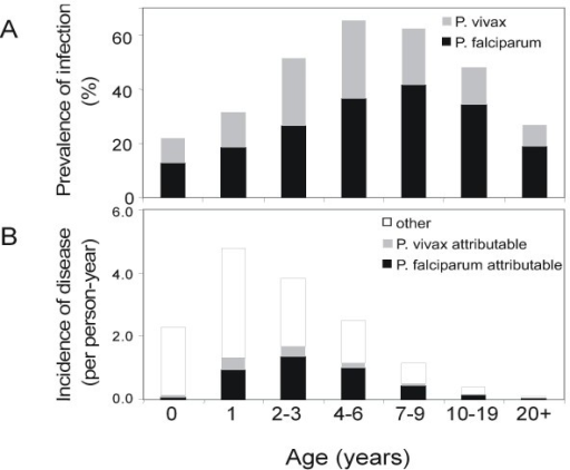 Prevalence of infection and incidence of disease by age. A: prevalence of infection in controls. B: Incidence of presumptive and attributable malaria cases.