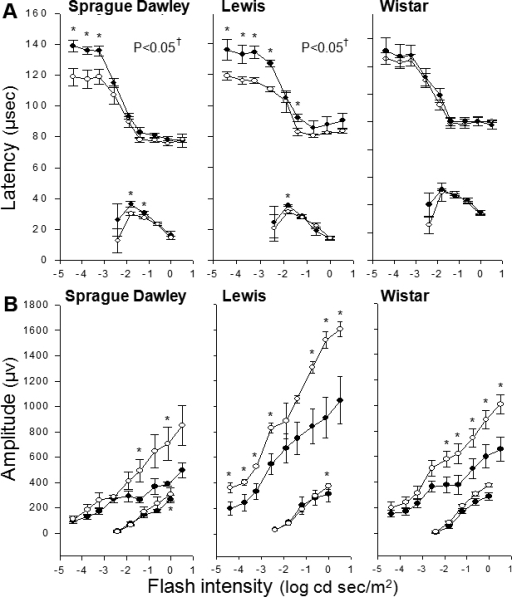 Diabetes of 4 months duration reduced the latency of rod-mediated b-waves in Sprague Dawley and Lewis strains, but not Wistar rats. Electroretinogram assessed responses to a bright flash in diabetic rats (solid circles) or age-matched nondiabetic controls (hollow circles). Peak amplitudes of rod mediated a- and b-wave latency (A) and amplitude (B) are graphed as a function of strobe flash intensity. Amplitude tended to be subnormal in all 3 diabetic strains, but results achieved statistical significance mainly at higher intensities. Group sizes were 5 for all measurements. †p<0.05 by repeated measures test. *p<0.05 by t-test between nondiabetic and diabetic at specified flash intensity. Mean±SEM.