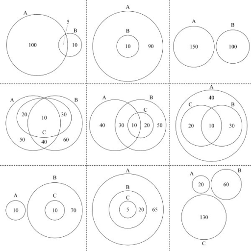 Selected Venn Diagram Special Cases And Euler Diagrams