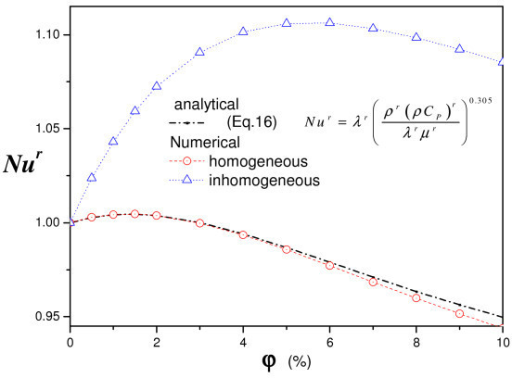 Nanoparticle fraction effect on heat transfer (a = 0, A = 1, RT = 105).