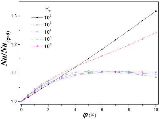 Effect of nanofluid concentration on relative heat transfer for different RT (a = 1, A = 1, Sr = 2%, Pr = 6.2 and Le = 3).
