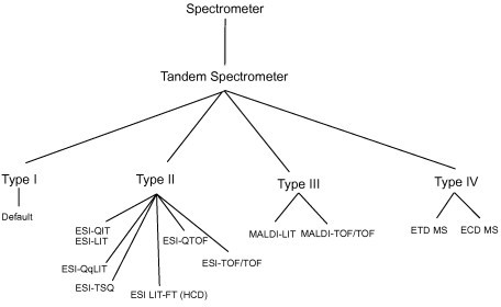 Similarity tree for different mass spectrometers.