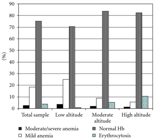 Rates of moderate/severe anemia, mild anemia, normal hemoglobin values (Hb: 11–14.5 g/dL), and erythrocytosis (Hb>14.5 g/dL) in the second hemoglobin measurements in pregnant women diagnosed as nonanemic at first booking in Peru.