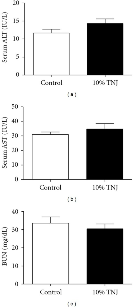 Chronic administration of 10% TNJ does not elevate serum levels of markers for hepatic renal toxicity in 14-month-old female MMTV-neu mice. (a) Serum alanine aminotransferase (ALT), a hepatic serum marker, in control, n = 7, and 10% TNJ-treated, n = 7, mice. (b) Serum aspartate aminotransferase (AST), a marker of liver damage, in control, n = 6, and 10% TNJ, n = 6, groups. (c) Serum blood nitrogen urea (BUN), a renal function marker, in control, n = 6, and 10% TNJ, n = 2, groups. Only animals necropsied within 48 hours of the assay were used to analyze BUN levels. No significance was detected for any of the markers, P > 0.05; P values determined by Student's t-test. Mean ± SEM are shown; TNJ: Tahitian Noni Juice.