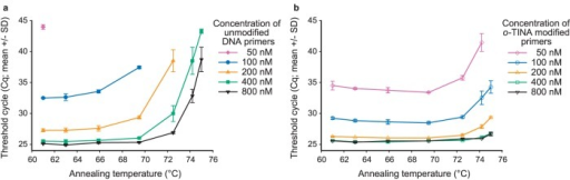 Comparison of unmodified and 5′-o-TINA modified primer concentrations on a temperature gradient.(a) Unmodified DNA primer concentrations from 50 nM (⧫) to 800 nM (▾). (b) 5′-o-TINA modified primer concentrations from 50 nM (◊) to 800 nM (∇). Each threshold cycle (Cq) determination is presented as mean +/− standard deviation (SD) established by triplicate measurements with 1000 copies per well of target. Inter-plate normalization was based on triplicate measurements using 800 nM of unmodified primers and an annealing temperature of 61.0°C (mean Cq for normalization was 25.11 with a SD of 0.1 on each plate).