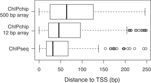 Distance from predicted TfbD-binding site for ChIP-seq (consensus between biological replicates), 500-bp tiling microarray ChIP-Chip (consensus between biological replicates) and 12-bp tiling microarray ChIP-Chip experiments. The observed difference in means was statistically significant (Mann Whitney U-test, p value < 0.005), as is the observed difference in variance (Bartlett test, p value < 0.005).