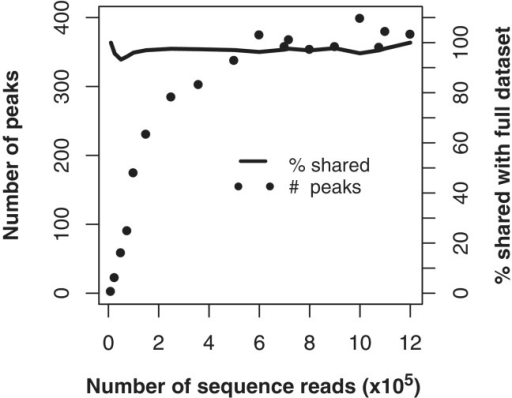 Subsampling sequence coverage. Sequences were randomly sampled from a TfbD ChIPseq dataset of 6 M reads to create subsampled datasets of decreasing coverage. The number of peaks that could be identified in each subset (filled circles) is shown as a function of the number of sequence reads in the dataset. The specificity of these smaller lists is assessed as the percentage of the identified peaks which overlapped the larger 1.2 M read dataset (solid line).