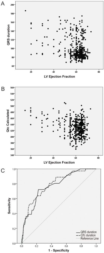 Association between by left ventricular ejection fraction and ECG measurements.A – Left ventricular ejection fraction and QRS duration; B - Left ventricular ejection franction and QT corrected interval; and C: Diagnostic accuracy (area under the ROC curve) of QRS duration and QT corrected interval in the detection of reduced left ventricular ejection fraction.