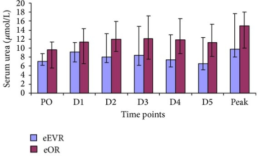 Serum creatinine concentrations in the eEVAR versus eOR groups at PO (P = 0.755), D1 (P = 0.493), D2 (P = 0.333), D3 (P = 0.645), D4 (P = 0.810), D5 (P = 0.549), and the peak (P = 0.467) expressed as median and IQR (Mann-Whitney U test).