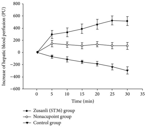 Change of the mean differences of HBP in the three groups. In ST36 or nonpoint group, 0 min was the time before EA; 5–30 min was EA. In control group, 0–30 min was monitoring continually without EA. Data are presented as mean ± SD, n = 20 animals for each group.