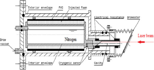 Design of the cryogenic radiometer.