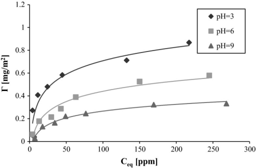 Adsorption isotherms of PVA 72 on the AST 50 surface at various solution pH values