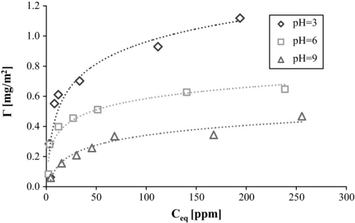 Adsorption isotherms of PVA 100 on the AST 50 surface at various solution pH values
