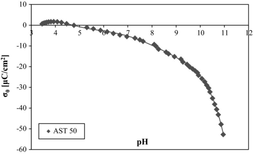 Surface charge density of AST 50 in the presence of background electrolyte