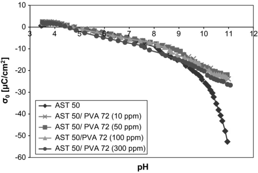Density of the AST 50 surface charge with and without PVA 72 of different concentrations