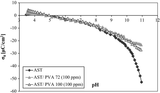 Comparison of the potentiometric curves for different weights of PVA at a concentration of 100 ppm