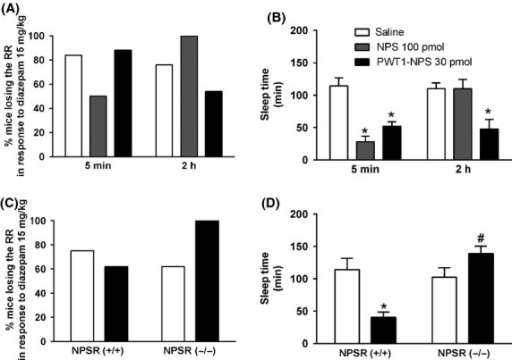 Recovery of righting reflex test performed in CD-1 mice (A and B) and in NPSR(-/-) and NPSR(−/−) mice (C and D). The percent of animals losing the RR after diazepam (15 mg/kg, i.p.) administration is shown in A and C, while B and D display mice sleep time. In CD-1, mice sleep time, two-way ANOVA followed by the Bonferroni's post hoc test, revealed aneffect of NPS (100 pmol, i.c.v) and PWT1-NPS (30 pmol, i.c.v., F(2,44) = 13.89), an effect of time (F(2,44) = 5.60) and a significant interaction treatment × time (F(2,44) = 7.25; B). Data are mean ± SEM of 8–9 mice per group, *P < 0.05 vs. saline. In NPSR(-/-) and NPSR(−/−) mice, two-way ANOVA followed by the Bonferroni's post hoc test, revealed an effect of PWT1-NPS on mice sleep time (F(1,21) = 9.47) and a significant interaction PWT1-NPS × genotype (F(1,21) = 15.31, D). Data are mean ± SEM of 8–9 mice per group, *P < 0.05 vs. saline, #P < 0.05 vs. NPSR(-/-).
