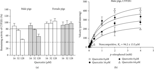 In vitro inhibition of CYP2E1 by quercetin in hepatic microsomes from male and female pigs. Data are presented as the mean percentage of remaining activity and standard error of the enzyme activity for three pools with microsomes from 2 male pigs in each pool and two pools with microsomes from 2 female pigs in each pool. (a) Effect of quercetin with (grey bars) and without (white bars) 15 min preincubation. (b) Saturation curve for p-nitrophenol hydroxylation (CYP2E1) in hepatic microsomes from male pigs in the presence of quercetin.