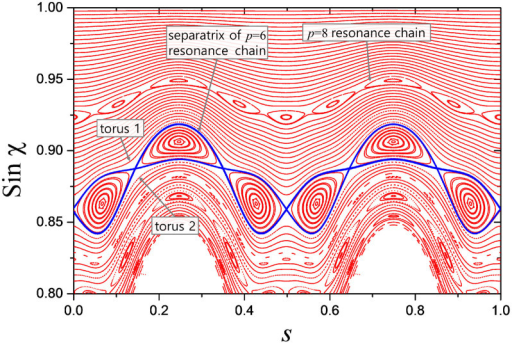 Nonlinear resonance chains in the phase space.For our 2D-ADM to be discussed below, PSOS is constructed in terms of action angle variables s and sin χ, where a ray is reflected off the cavity boundary with an incidence angle χ at the normalized arc-length coordinate s (0 ≤ s ≤ 1) along the boundary from the major axis. Cavity deformation is given by a parameter η = 0.1. Nonlinear resonance chains with p = 6 and 8 are easily noticed. The separatrix of the p = 6 resonance chain is illustrated. KAM tori 1 and 2 associated with two UBM's are indicated around p = 6 resonance chain. RAT can then occur between these UBM's mediated by the p = 6 resonance chain.