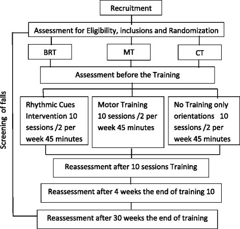 Design of the study. BRT: Balance Rhythmical Training. MT: Motor Training. CT: Control Group