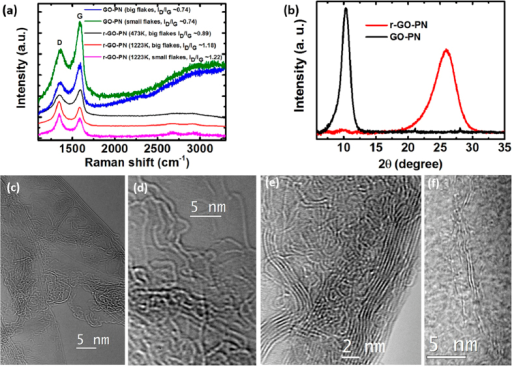 Characterization of the porous networks.(a) Raman spectra of the as prepared GO-PN and rGO-PN treated at 473 and 1223K. (b) XRD spectra of GO-sus, GO-PN and rGO-PN. (c–f) TEM observations. In (c) it is shown the presence of highly curved monolayer to few layer flakes in the rGO-PN. (d) In the high resolution phase contrast image of the edge of a single layer flake, in-plane carbon atoms are resolved and a variety of n-membered carbon rings can be seen. In (e) and (f) it is shown that the flakes composing the wall are entangled with each other.