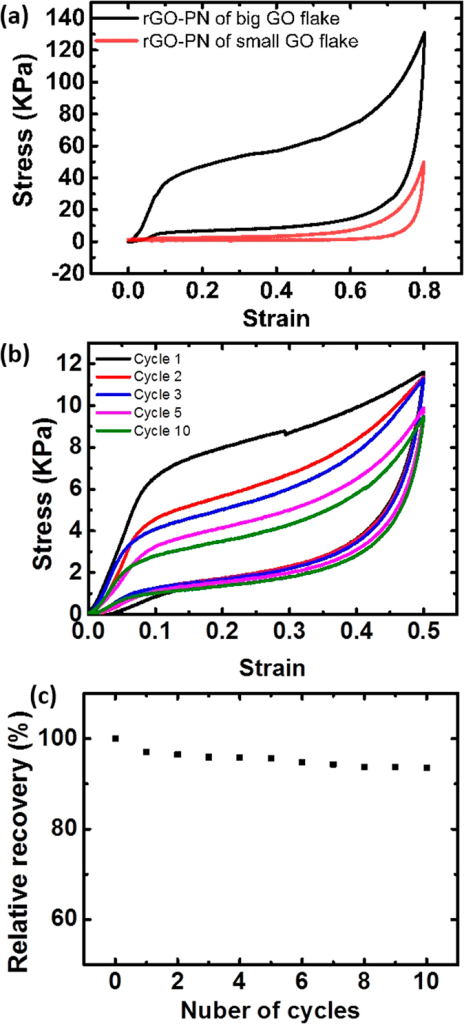 Typical compressive properties of the porous networks.(a) Compressive stress-strain curves tested at the maximum strain of 80% for two rGO-PN samples of similar density (ρ ∼ 11 mg/cm3) produced using big or small GO flakes. (b) The stress-strain curve for a rGO-PN (ρ ∼ 4.5 mg/cm3) tested at the maximum strain of 50% for 10 cycles. The strain rate for these test were 0.001 s−1. (c) The relative recovery after 50% strain for a rGO-PN with ρ ∼ 4.5 mg/cm3. Unless it is stated specifically the porous networks were produced using big GO-flakes with a cold finger cooling rate of 10 K min−1 during ice templating followed by heat treatment at 1223 K.