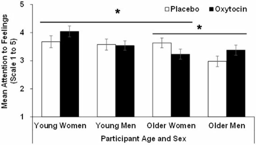 Participant scores in the attention to feelings subscale of the TMMS in the oxytocin and placebo conditions, as a function of participant age and sex, with error bars representing mean standard errors. *p > 0.05.