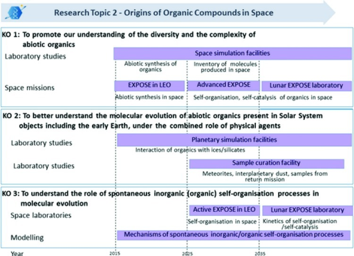 "AstRoMap Roadmap, approaches to reach the key objectives of Research Topic 2 ""Origins of Organic Compounds in Space"" within the next 10, 20, or follow-on years."