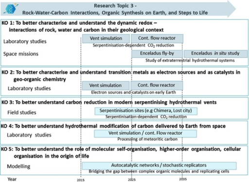 "AstRoMap Roadmap, approaches to reach the key objectives of Research Topic 3 ""Rock-Water-Carbon Interactions, Organic Synthesis on Earth, and Steps to Life"" within the next 10, 20, or follow-on years."