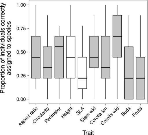 "Correct assignment of individuals to species using single traits. No single trait performed best for all species, and ""functional"" traits such as SLA and height (white boxplots) were not noticeably better than morphological traits such as leaf aspect ratio. Only traits for which complete field data were available and which were variable within subsampled species were used in this analysis. Boxplots summarize data from all 100 runs"