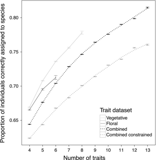 Correct assignment of individuals to species versus number of traits. Correct assignment of individuals to species increased on average as more traits were considered and varied with trait dataset used. Vegetative traits outperformed floral or combined datasets at comparable numbers of traits. The combined constrained trait dataset used separate principal coordinates analyses in linear discriminant analysis (LDA) preprocessing such that one axis subsequently input into the LDA was constrained to be solely vegetative, and the other floral. SE bars are shown
