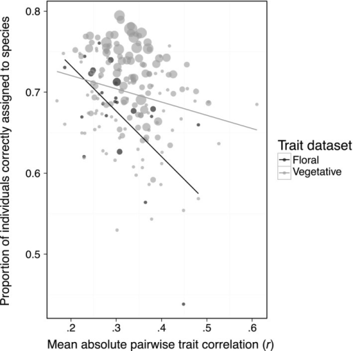 Correct assignment versus trait correlation. Correct assignment of individuals to species as a function of the average absolute pairwise correlation between traits in a trait combination, for floral and vegetative trait datasets. Points are sized by the number of traits in a combination (larger points are combinations with more traits). Correct assignment decreased as traits within a combination became more highly correlated, using floral (y = −0.56x + 0.84) and vegetative (y = −0.16x + 0.75) trait datasets