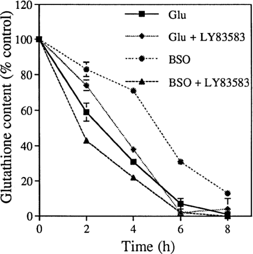 sGC inhibitor  LY83583 does not prevent  the depletion of glutathione  by glutamate or BSO. HT22  cells were treated with either  5 mM glutamate or 50 μM  BSO in the presence or absence of 2 μM LY83583 for  various times. The cells were  collected and assayed for glutathione levels and protein  content. The data are presented relative to controls (0  h, no treatment). The level of glutathione was 12.4 ± 0.62 nmol/mg  protein and 8.08 ± 0.08 nmol/mg protein for cells grown in FCS-containing medium and horse serum–containing medium, respectively. Horse serum was used when BSO toxicity was studied  because it gave more sensitive and consistent results (Li et al., 1997).