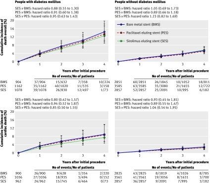Fig 2 Cumulative incidence of death overall and cardiac death and corresponding hazard ratios (95% credibility intervals) for three stent types estimated from network meta-analysis for pairwise comparisons in people with and without diabetes and restricted to trials with dual antiplatelet therapy of at least six months