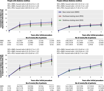 Fig 3 Cumulative incidence of myocardial infarction and the composite of death or myocardial infarction and corresponding hazard ratios (95% credibility intervals) for three stent types estimated from network meta-analysis for pairwise comparisons in people with and without diabetes and restricted to trials with dual antiplatelet therapy of at least six months