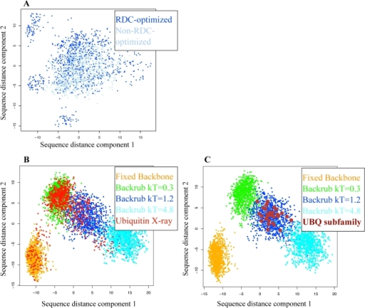 Sampling of sequence space by computational design on different ubiquitin ensembles.(A) Designed sequences on non-RDC-optimized (light blue), and RDC-optimized (dark blue) Backrub ensembles of maximum segment length of 12 with kT = 1.2. (B) and (C): Low-scoring designed sequences on the fixed backbone of the X-ray structure 1UBQ (orange); on non-RDC-optimized Backrub ensembles with maximum segment length of 12 with kT = 0.3 (green), kT = 1.2 (blue), and kT = 4.8 (cyan); and (B) low-scoring designed sequences on the ubiquitin X-ray ensemble (red), or (C) sequences from the UBQ subfamily (brown). (Note that the dimensions shown in the plots are selected to maximize the variation of the points in each plot and will differ between plots).