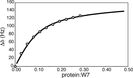 Simulation of cNTnC·Ca2+−W7 binding equilibria. The downfield W7 signal (H8) from titration 2 (Figure 3) can be fit to an n + 1 site, sequential binding model, where n is the number of secondary (nonspecific) binding sites. The circles are the data points, and the closely spaced plus signs reflect the numerical simulation. The parameter values used are as follows: Kd1 = 100 μM, Kd2 = 0.43 pM, and n = 4.